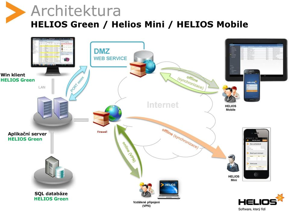 Internet HELIOS Mobile Aplikační server HELIOS Green