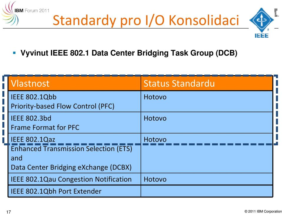 1Qbb Priority-based Flow Control (PFC) IEEE 802.3bd Frame Format for PFC IEEE 802.