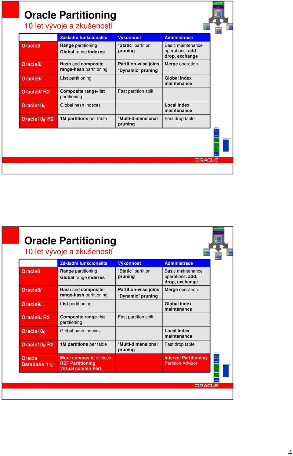 range-list partitioning Fast partition split Oracle10g Global hash indexes Local Index maintenance Oracle10g R2 1M partitions per table Multi-dimensional pruning Fast drop table   range-list