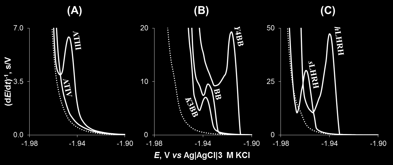 Fig. 1. CPS responses of 1 M VP, OT, and SS38 in weakly alkaline (A: 50 mm sodium borate, ph 9.3) and neutral (B: ¼ McIlvaine buffer, ph 7) media (solid lines); blank electrolyte (dotted lines).
