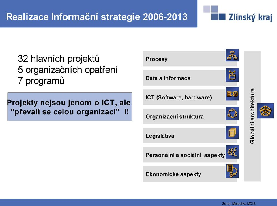 ! Procesy Data a informace ICT (Software, hardware) Organizační struktura Legislativa