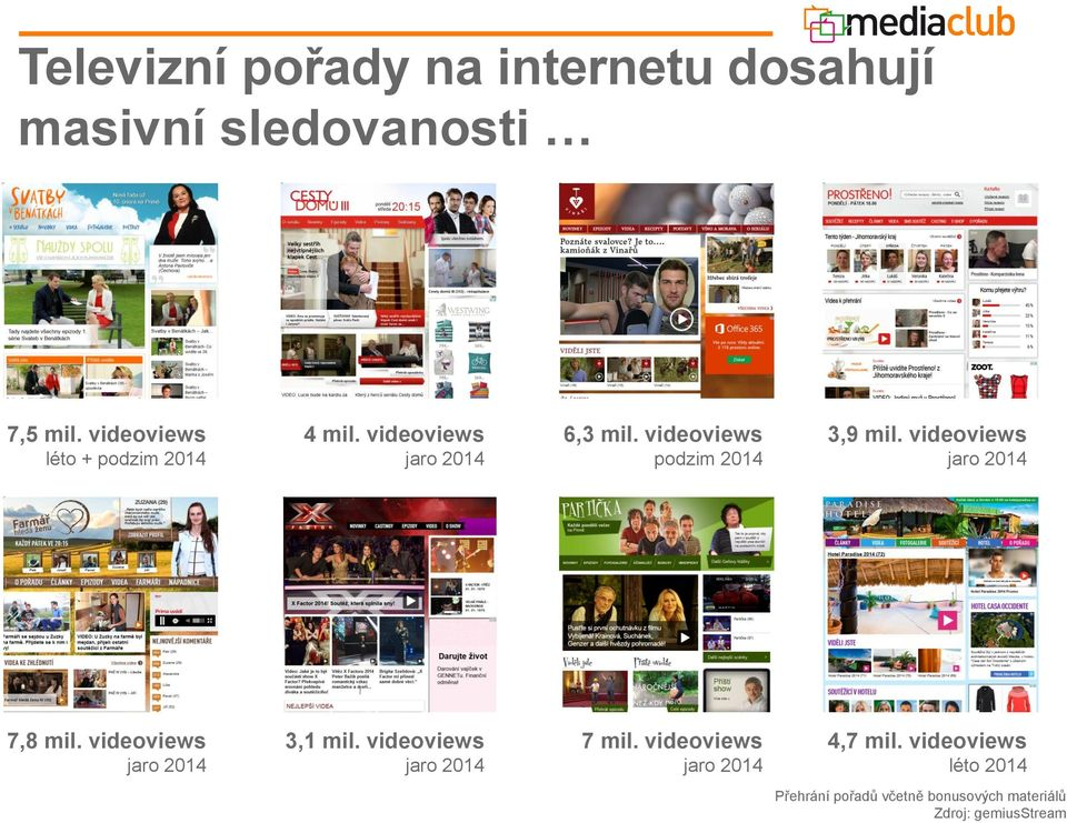 videoviews podzim 2014 3,9 mil. videoviews jaro 2014 7,8 mil. videoviews jaro 2014 3,1 mil.