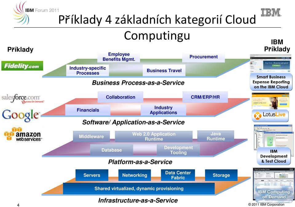 Collaboration CRM/ERP/HR Financials Software/ Application-as-a-Service Middleware Database Industry Applications Web 2.