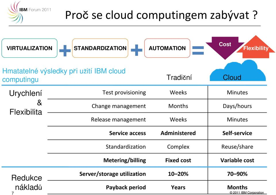 Cloud Urychlení & Flexibilita Test provisioning Weeks Minutes Change management Months Days/hours Release management Weeks