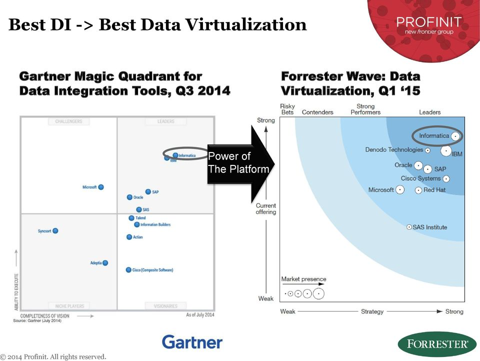 2014 Frrester Wave: Data Virtualizatin, Q1 15