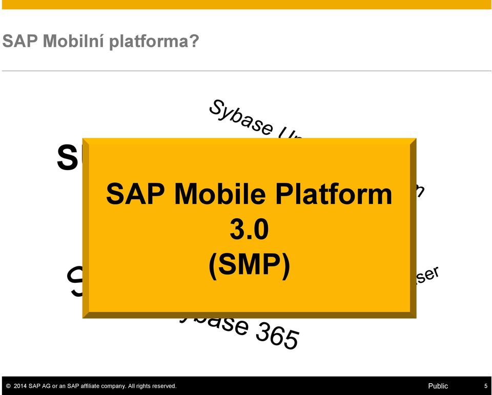 SUP SAP Mobile