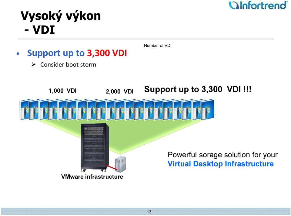 up to 3,300 VDI!