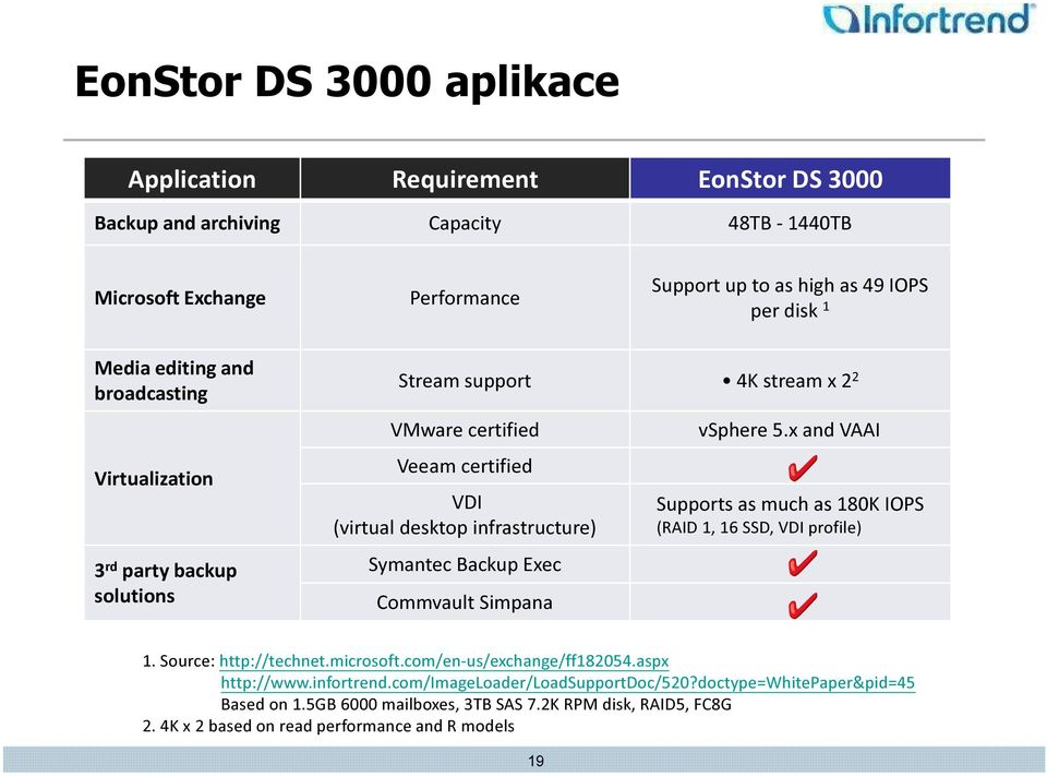 Backup Exec Commvault Simpana vsphere 5.x and VAAI Supports as much as 180K IOPS (RAID 1, 16 SSD, VDI profile) 1. Source: http://technet.microsoft.com/en-us/exchange/ff182054.