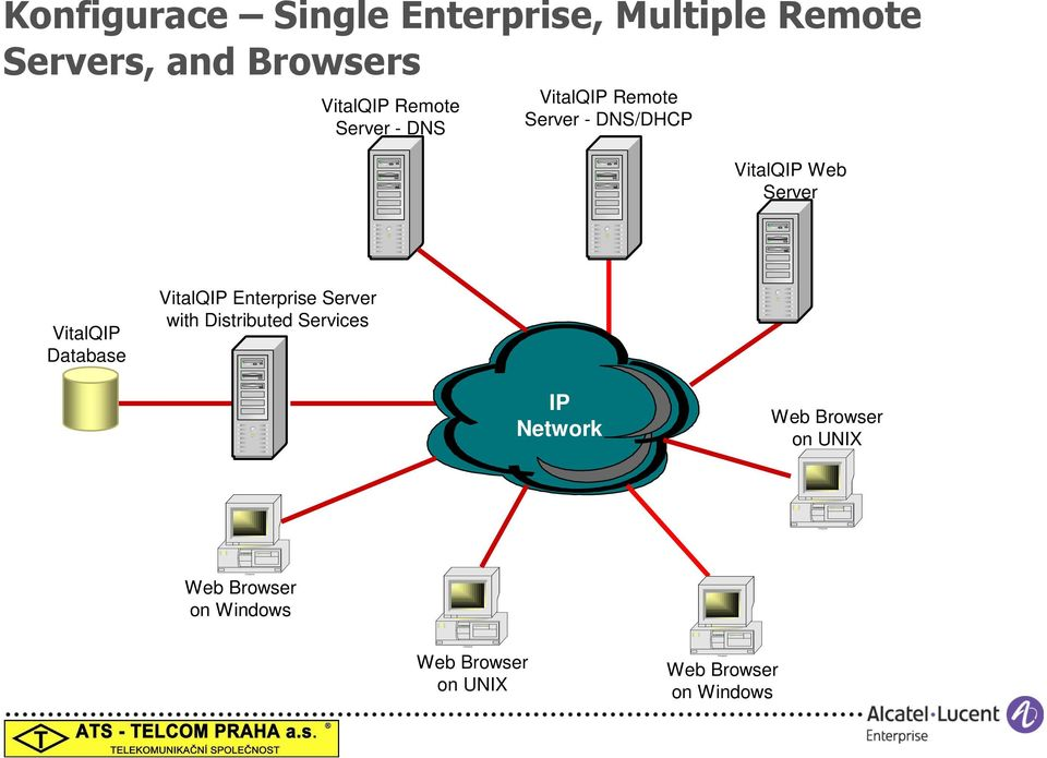 Server VitalQIP Database VitalQIP Enterprise Server with Distributed Services IP Network