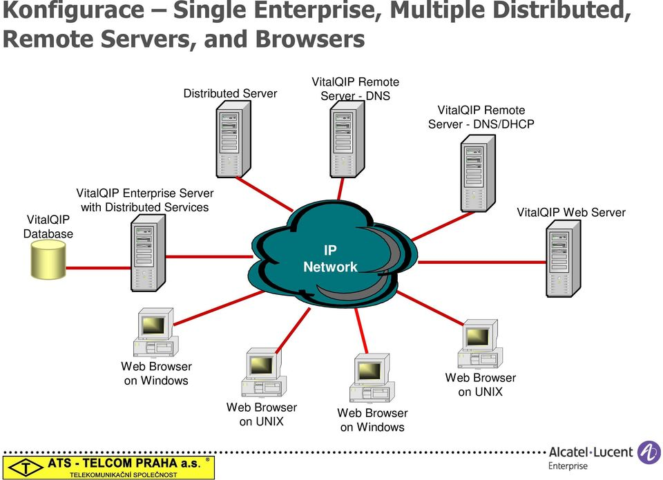 VitalQIP Database VitalQIP Enterprise Server with Distributed Services IP Network VitalQIP Web