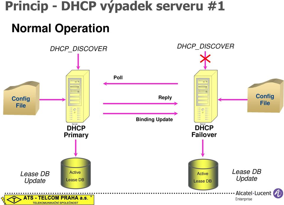 Config File DHCP Primary 5 Binding Update DHCP Failover 4