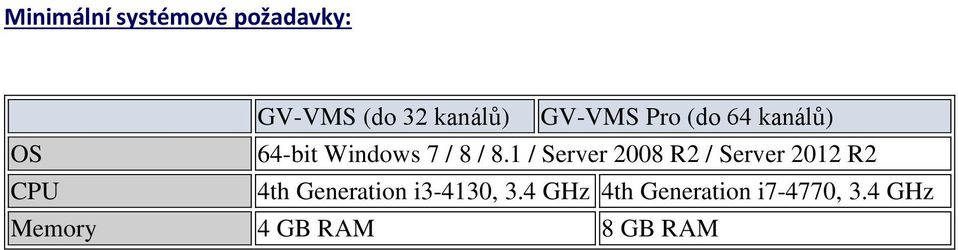 1 / Server 2008 R2 / Server 2012 R2 CPU 4th Generation