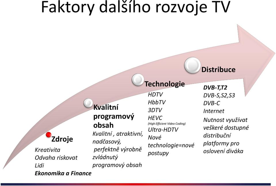 Technologie HDTV HbbTV 3DTV HEVC (High Efficient Video Coding) Ultra-HDTV Nové technologie=nové postupy