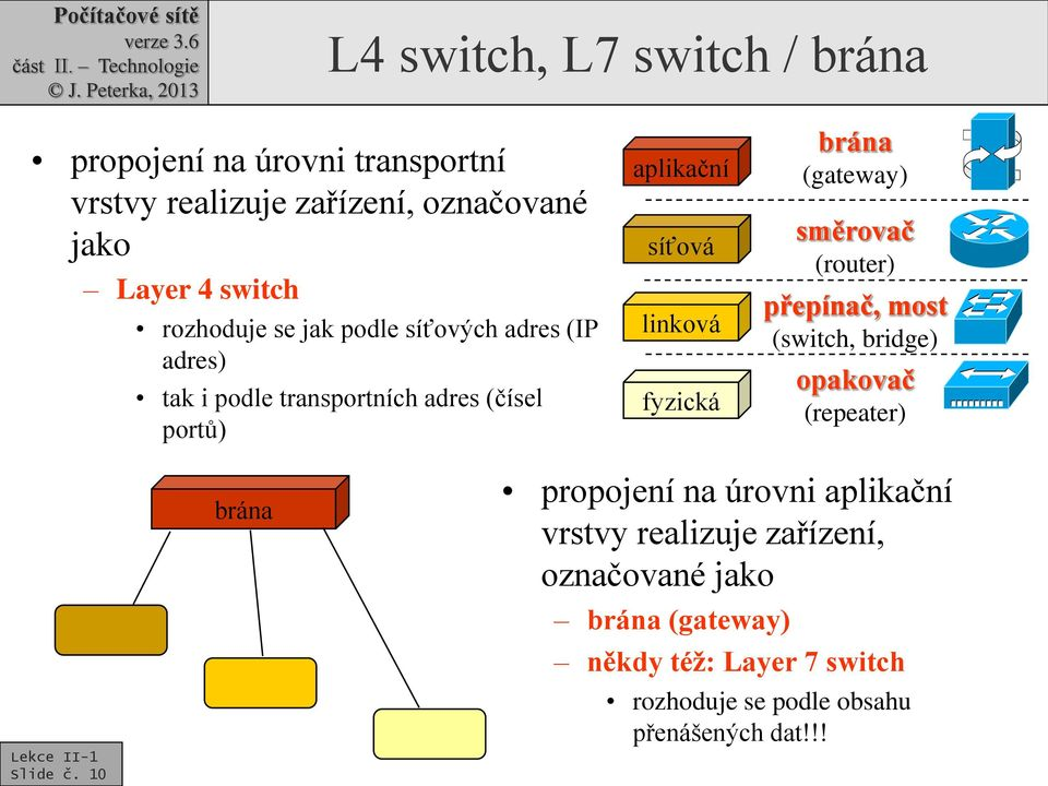 brána (gateway) směrovač (router) přepínač, most (switch, bridge) opakovač (repeater) Slide č.