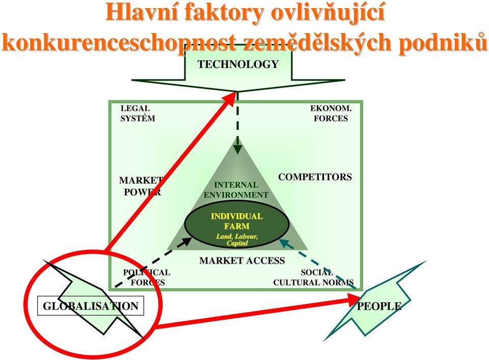 FORCES MARKET POWER INTERNAL ENVIRONMENT INDIVIDUAL FARM Land,