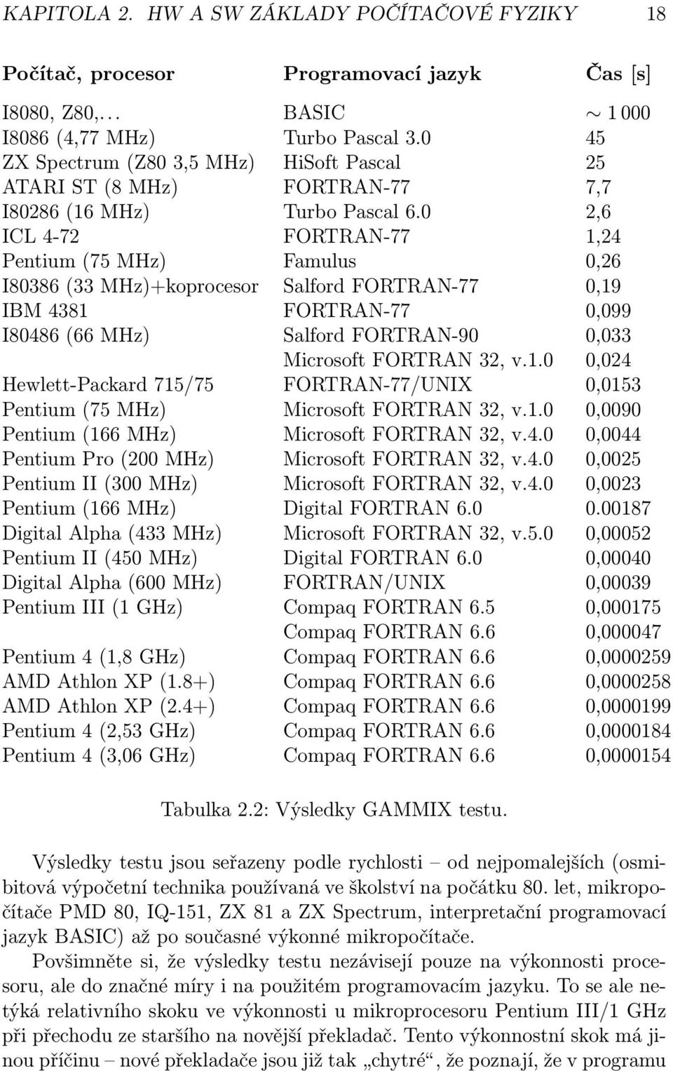 0 2,6 ICL 4-72 FORTRAN-77 1,24 Pentium (75 MHz) Famulus 0,26 I80386 (33 MHz)+koprocesor Salford FORTRAN-77 0,19 IBM 4381 FORTRAN-77 0,099 I80486 (66 MHz) Salford FORTRAN-90 0,033 Microsoft FORTRAN