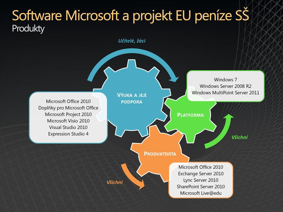 Windows 7 Windows Server 2008 R2 Windows MultiPoint Server 2011 Všichni PRODUKTIVITA Všichni