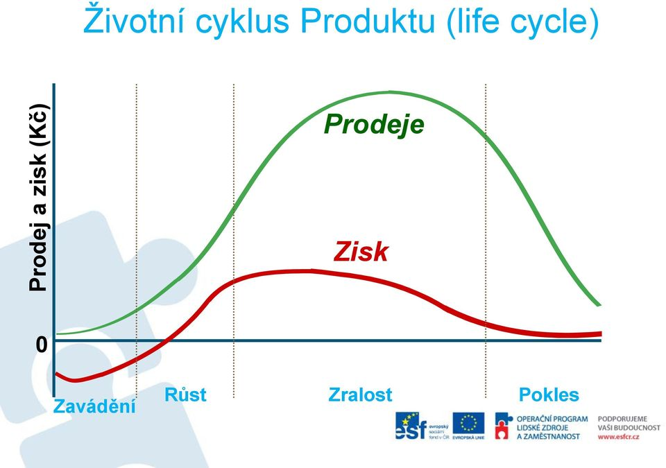 (life cycle) Prodeje