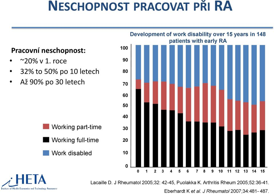 70 60 50 40 30 20 10 Development of work disability over 15 years in 148 patients with early RA 0 0 1 2 3 4