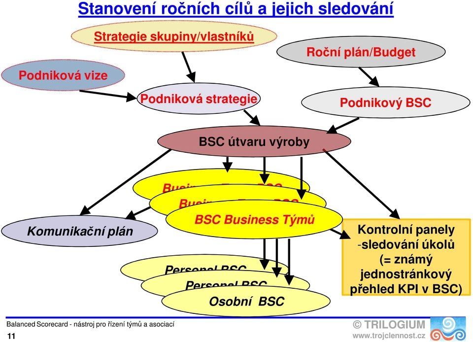 Komunikační plán Business Team BSC Business Team BSC BSC Business Týmů Personal BSC