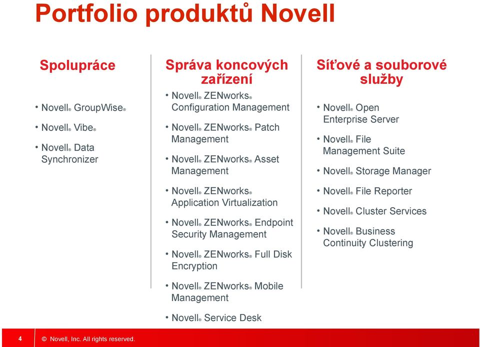Security Management Novell ZENworks Full Disk Encryption Novell ZENworks Mobile Management Novell Service Desk Síťové a souborové služby Novell Open