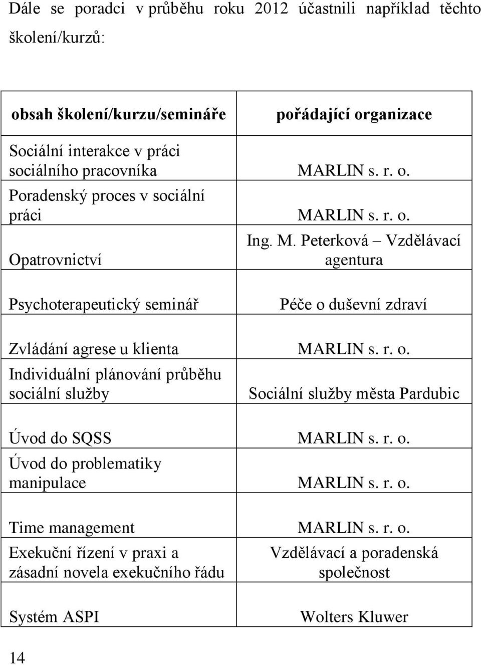 r. o. Individuální plánování průběhu sociální služby Sociální služby města Pardubic Úvod do SQSS MARLIN s. r. o. Úvod do problematiky manipulace MARLIN s. r. o. Time management MARLIN s.