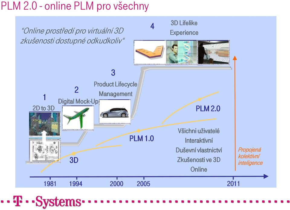 odkudkoliv 4 3D Lifelike Experience 1 2D to 3D 3 Product Lifecycle 2 Management