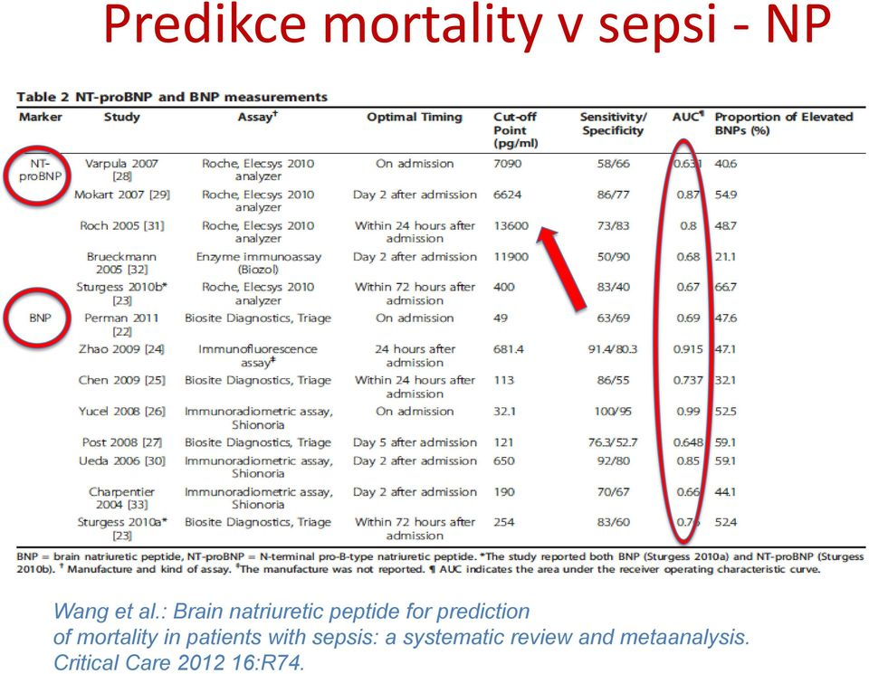 mortality in patients with sepsis: a