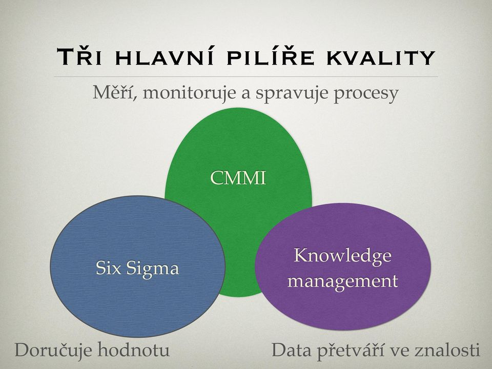 Six Sigma Knowledge management
