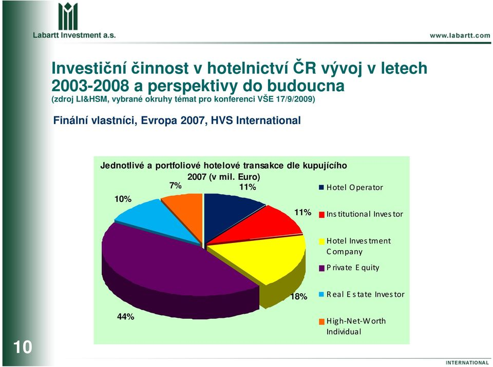 Euro) 7% 11% Hotel O perator 10% 11% Ins titutional Inves tor Hotel