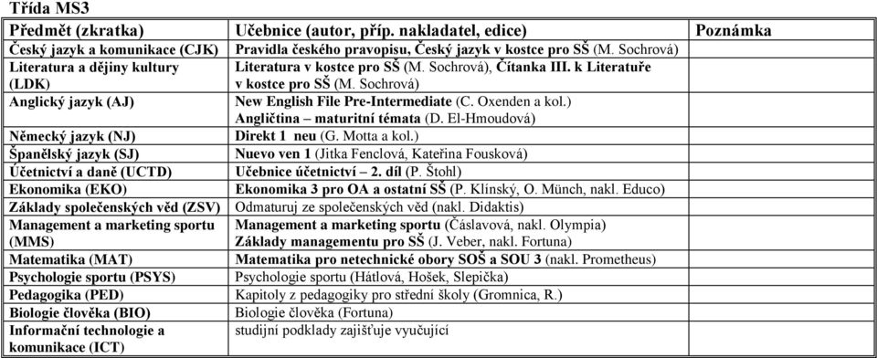 Educo) Management a marketing sportu (MMS) Management a marketing sportu (Čáslavová, nakl. Olympia) Základy managementu pro SŠ (J. Veber, nakl.