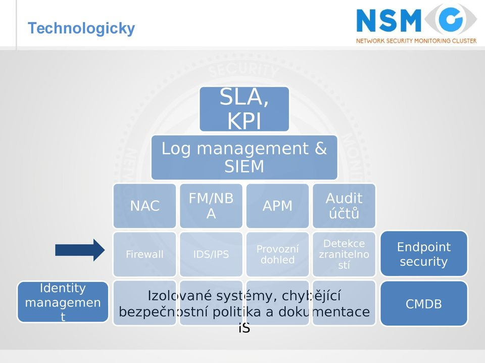 zranitelno stí Endpoint security Identity managemen t