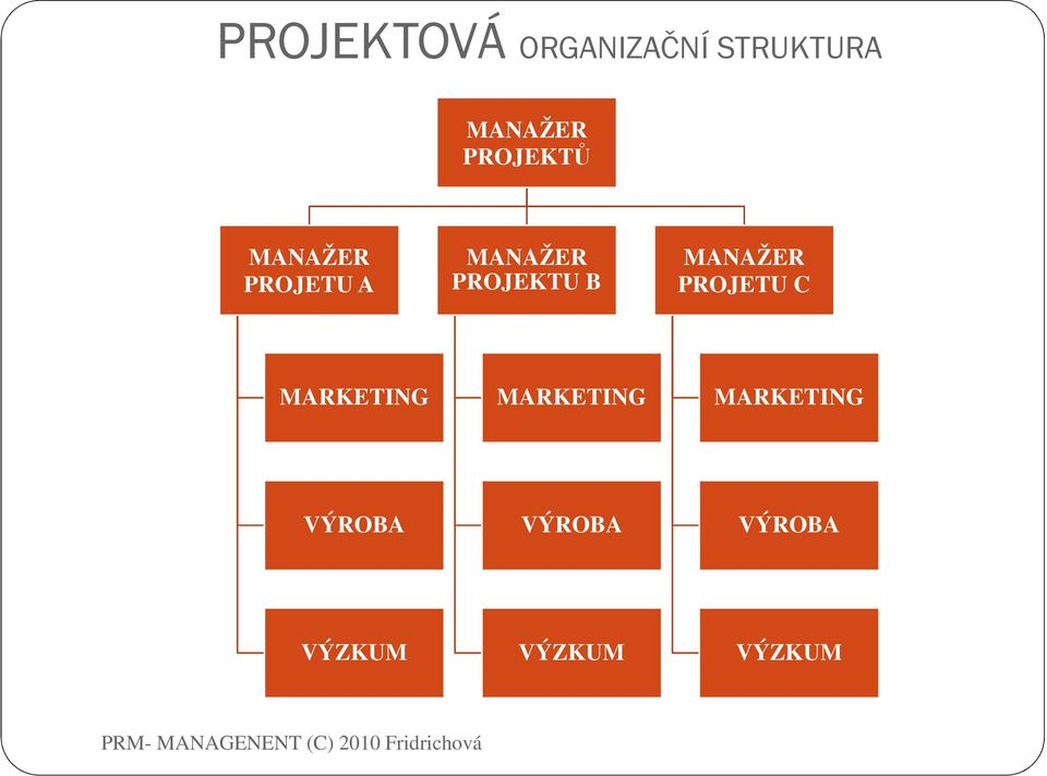 B MANAŽER PROJETU C MARKETING MARKETING