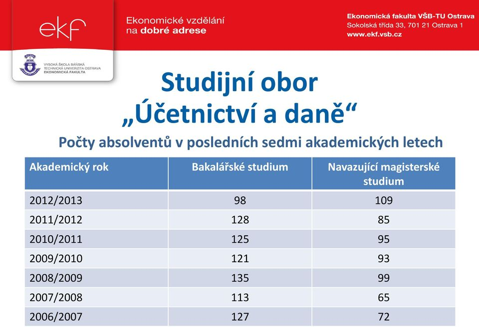 magisterské studium 2012/2013 98 109 2011/2012 128 85 2010/2011 125