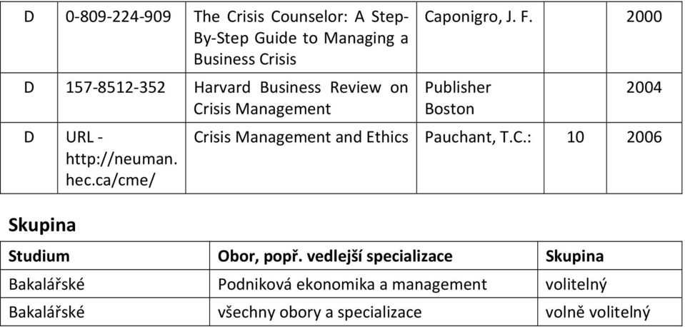 2000 Publisher Boston 2004 Crisis Management and Ethics Pauchant, T.C.: 10 2006 Studium Obor, popř.