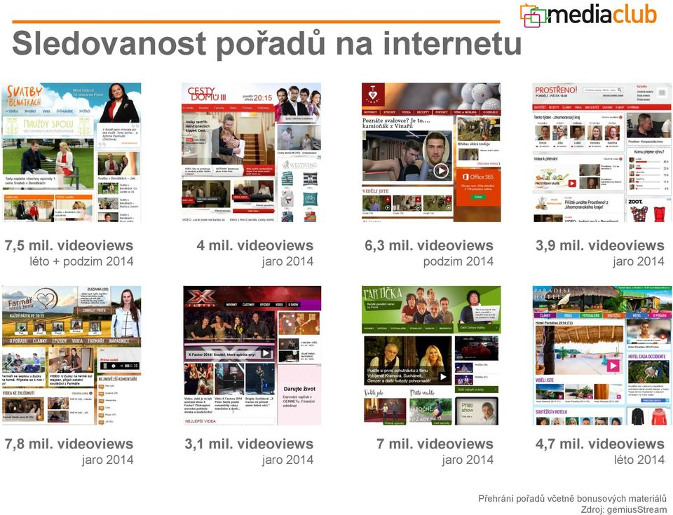 videoviews jaro 2014 7,8 mil. videoviews jaro 2014 3,1 mil.