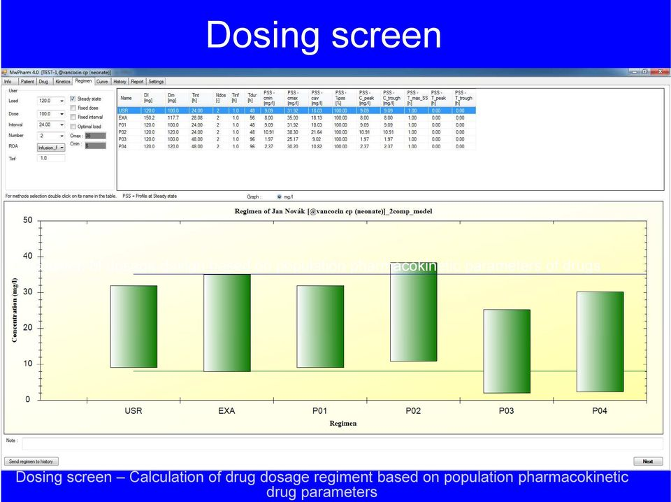 parameters Dosing screen Calculation of dosage