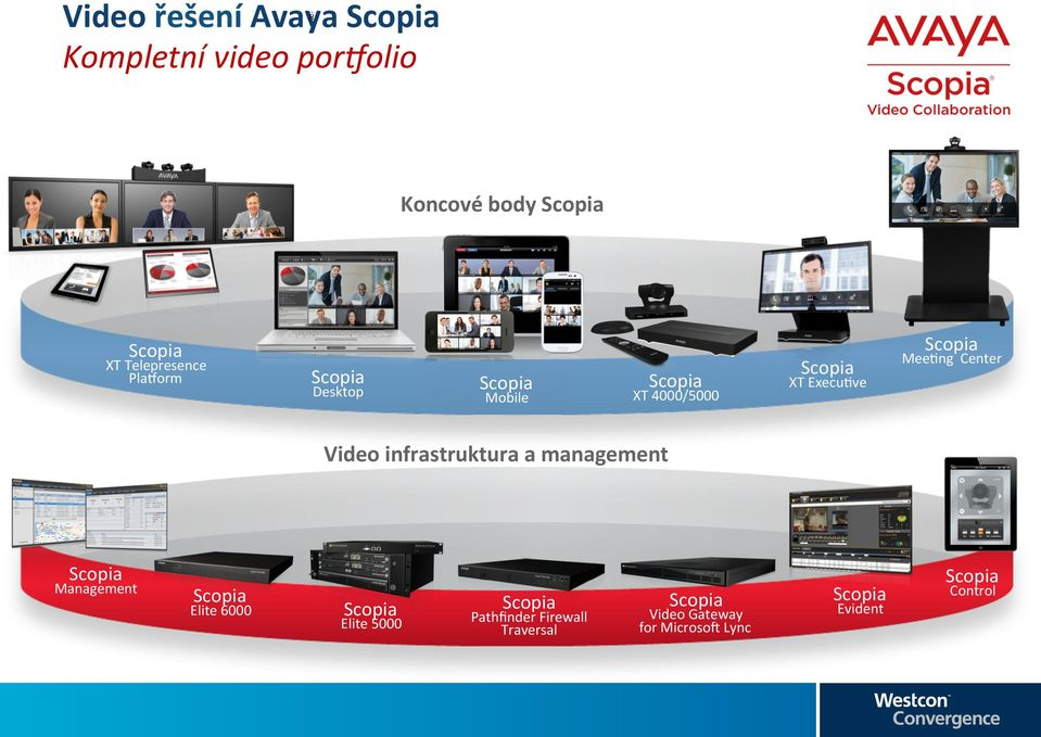 Execu9ve Video infrastruktura a management Management Elite 6000