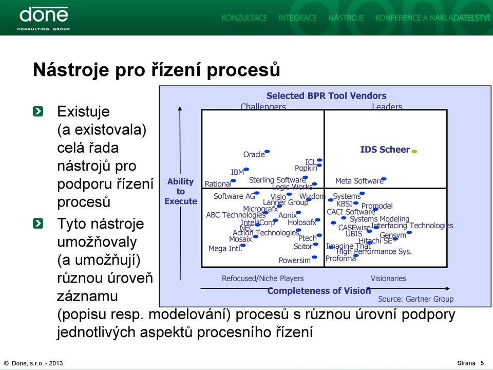Systems Modeling NEC CASEwise Interfacing Technologies Action Technologies UBIS Mosaix Ptech Gensym umožňovaly Hitachi SE Mega Intl. Scitor Imagine That High Performance Sys.