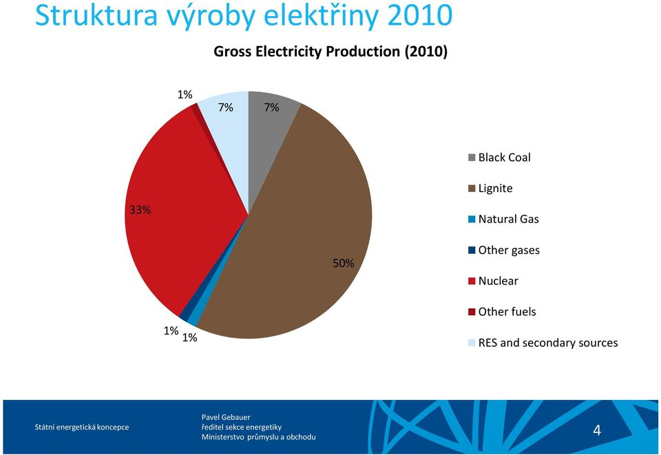 Coal 33% Lignite Natural Gas 50% Other gases