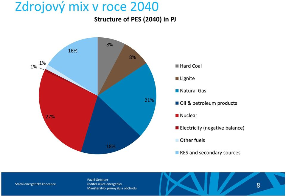 Oil & petroleum products 27% Nuclear Electricity