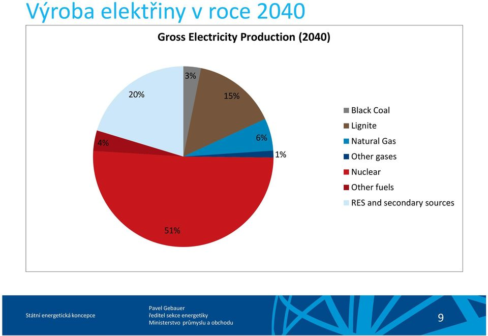 Black Coal 4% 6% 1% Lignite Natural Gas
