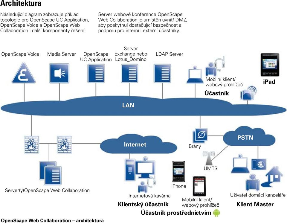 OpenScape Voice Media Server OpenScape UC Application Server Exchange nebo Lotus_Domino LDAP Server Mobilní klient/ webový prohlížeč Účastník ipad LAN Internet Brány PSTN UMTS