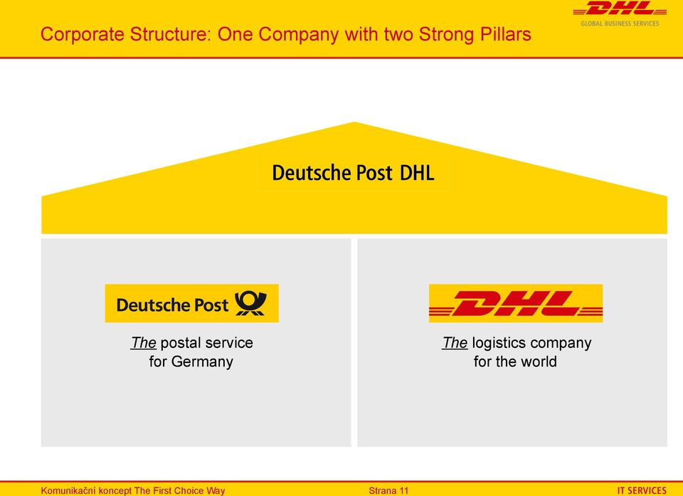 Germany The logistics company for the world