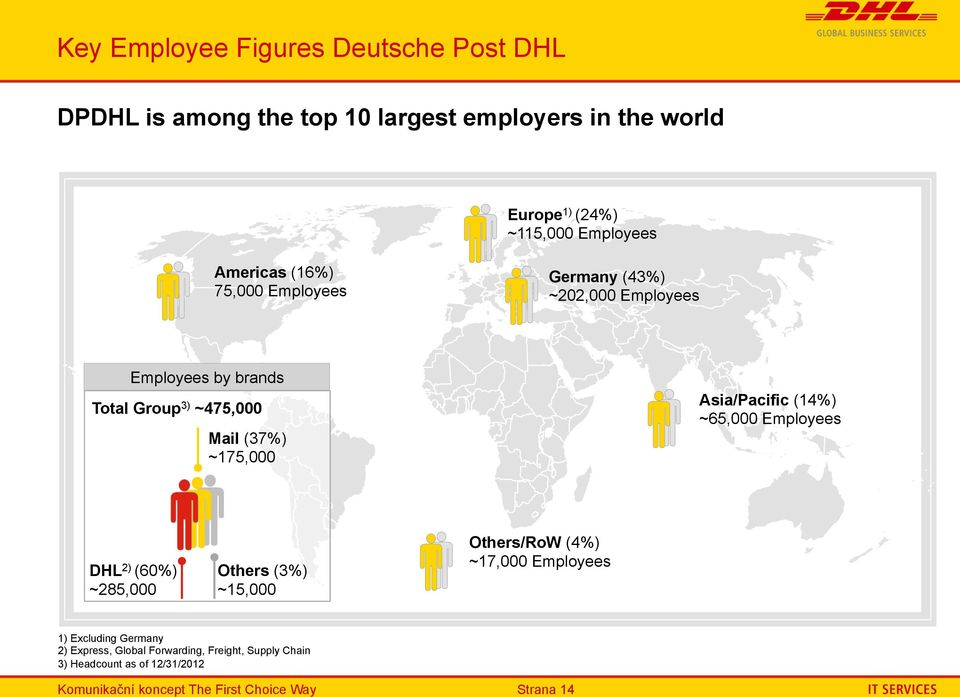 Asia/Pacific (14%) ~65,000 Employees DHL 2) (60%) ~285,000 Others (3%) ~15,000 Others/RoW (4%) ~17,000 Employees 1) Excluding