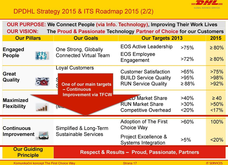 DPDHL Strategy 2015 & ITS Roadmap 2015 (2/2) Maximized Flexibility One Strong, Globally Connected Virtual Team Loyal Customers Simplified & Long-Term Sustainable One of our Services main targets
