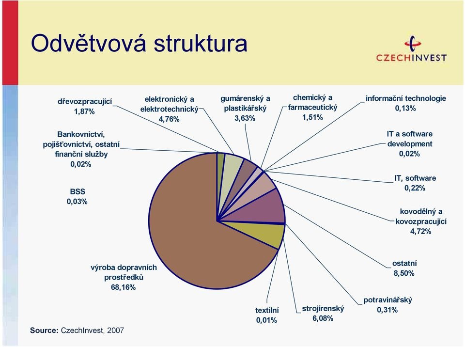0,02% IT a software development 0,02% BSS 0,03% IT, software 0,22% kovodělný a kovozpracující 4,72% výroba