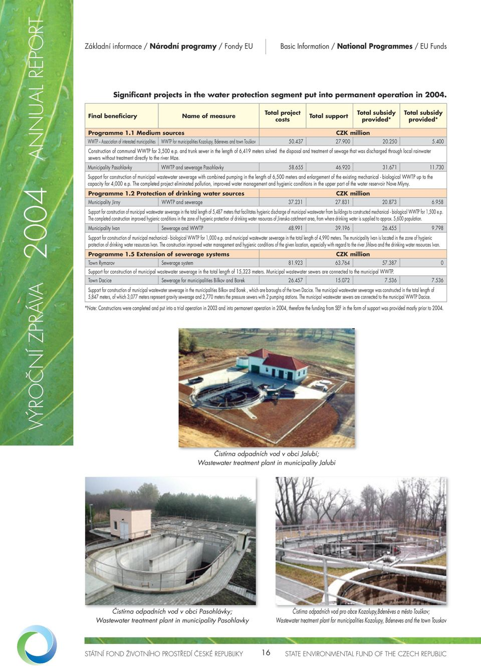 Kozolupy, Bdeneves and town Touškov 50.437 27.900 20.250 5.400 Construction of communal WWTP for 3,500 e.p. and trunk sewer in the length of 6,419 meters solved the disposal and treatment of sewage that was discharged through local rainwater sewers without treatment directly to the river Mze.