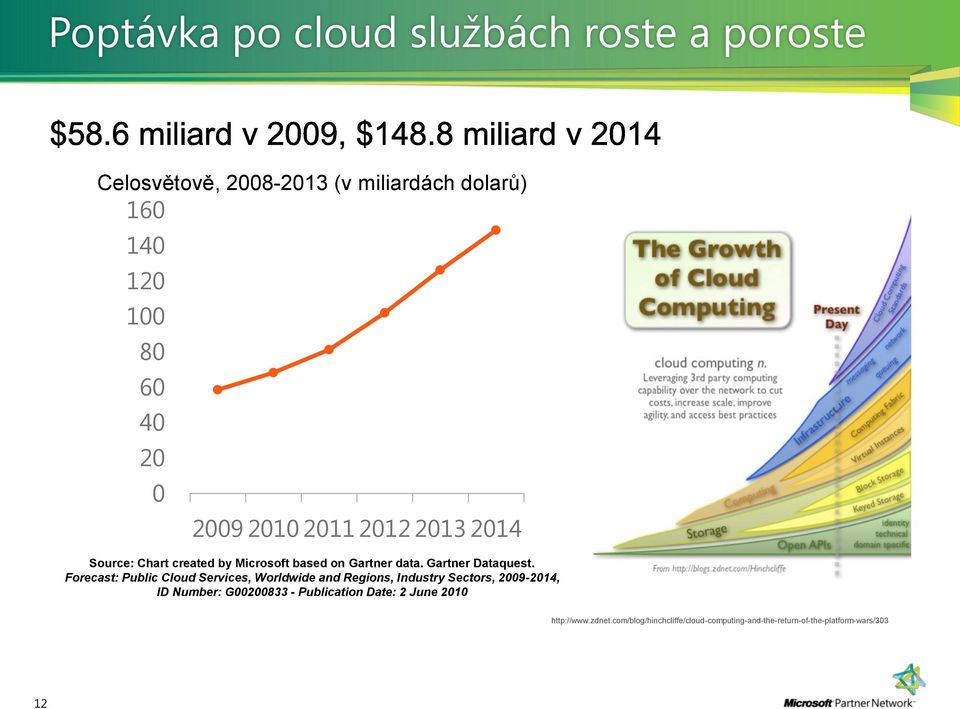 Forecast: Public Cloud Services, Worldwide and Regions, Industry Sectors, 2009-2014, ID Number: G00200833 -