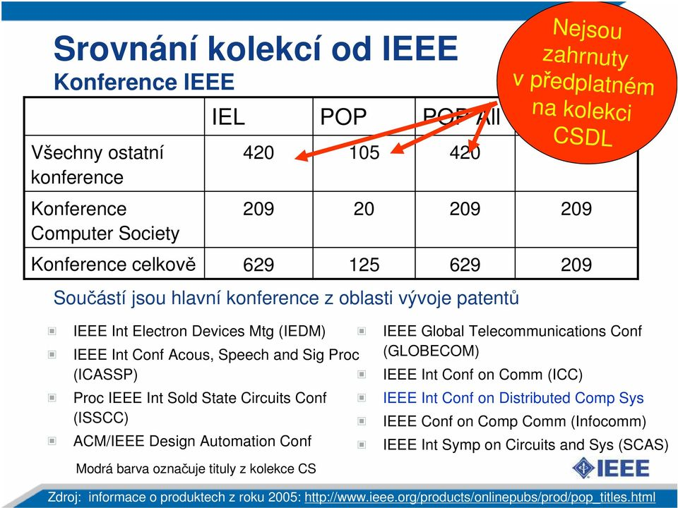 Int Sold State Circuits Conf (ISSCC) ACM/IEEE Design Automation Conf Modrá barva označuje tituly z kolekce CS IEEE Global Telecommunications Conf (GLOBECOM) IEEE Int Conf on Comm (ICC) IEEE Int
